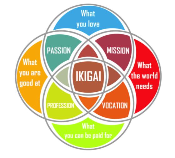 ikigai chart